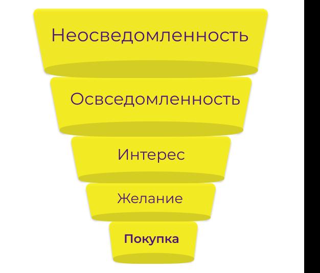 Воронка продаж – это путь клиента от момента привлечения его внимания к вашему продукту