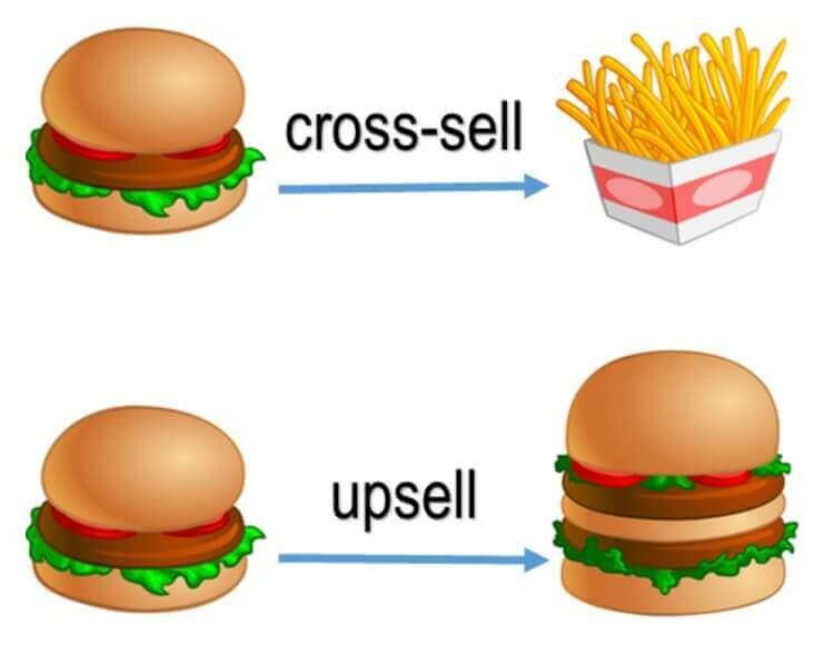 Что такое Cross-sell и Up-sell. Применение
